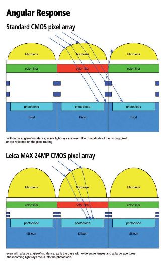 CMOSIS-presents---Leica-MAX-24MP-CMOS-Sensor