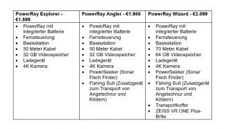 powerray tabelle web